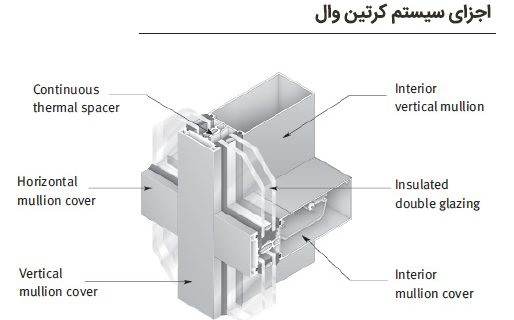The implementation methods of Curtain Wall façade